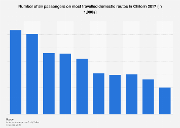 Chile: number of air passengers on most travelled domestic routes 2016