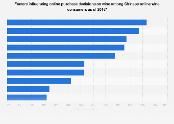 Factors influencing online wine purchase China as of 2016
