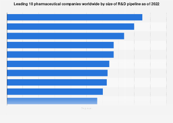 Top pharma companies worldwide 2019, by size of R&D pipeline
