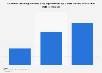 Number of urban upper-middle class imported wine consumers China 2011-2016