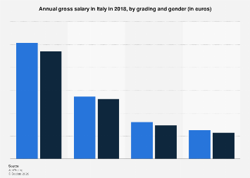 Italy: annual gross salary in 2017, by grading and gender