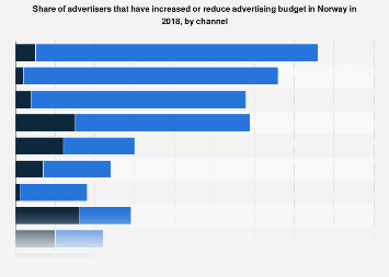 Share of advertisers that have increased/reduced advertising budget in Norway 2017