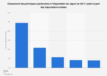 Partenaires à l'importation du Japon en part des importations totales 2016