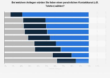 Umfrage zur Wahl des Kontaktkanals im deutschsprachigen Kundenservice 2017