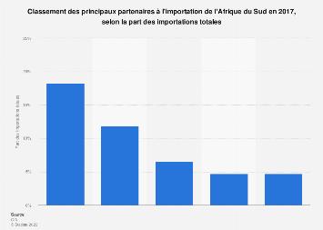 Partenaires à l'importation de l'Afrique du Sud en part des importations totales 2017