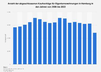 Anzahl der Kaufverträge für Eigentumswohnungen in Hamburg bis 2016