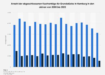 Anzahl der Kaufverträge für Grundstücke in Hamburg bis 2016