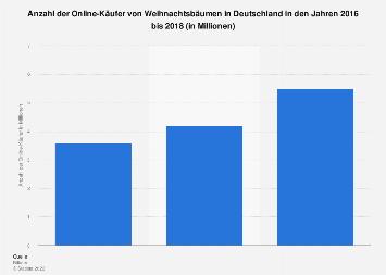 Anzahl der Online-Käufer von Weihnachtsbäumen in Deutschland bis 2018