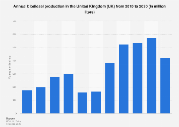 Biodiesel production in the United Kingdom (UK) 2010-2016