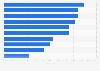 Umfrage zu den beliebtesten Nachrichtenwebsites von jungen Erwachsenen 2017