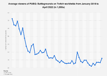 PUBG worldwide viewer count on Twitch 2017