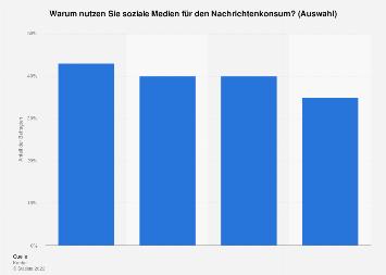 Umfrage zu den Gründen für den Nachrichtenkonsum über soziale Medien weltweit 2017