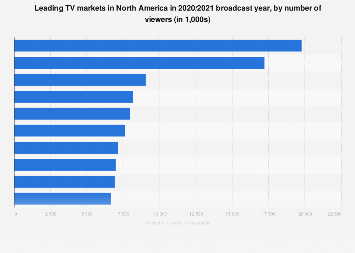 Leading TV markets in North America in 2018, by number of viewers