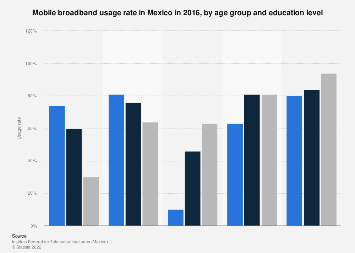 Mexico: mobile broadband usage rate 2016, by age & education