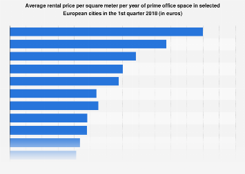 Prime office space rent costs in selected European cities Q1 2018