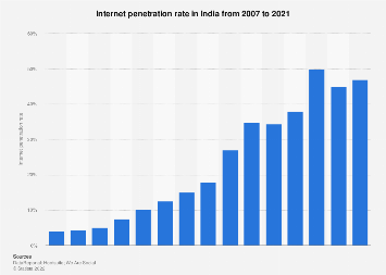Internet penetration rate in India 2007-2017