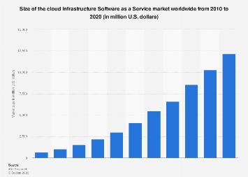 Infrastructure Software as a Service cloud market size worldwide 2010-2020