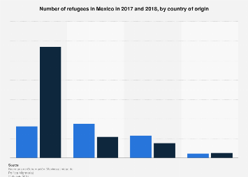 Mexico: number of refugees 2017-2018, by country of origin