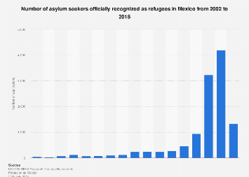 Mexico: asylum seekers legally recognized as refugees 2002-2017