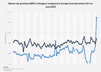 Market risk premium (MRP) in Belgium compared to Europe 2014-2019