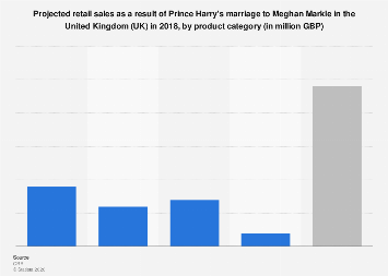 Prince Harry marriage: projected retail effect in the UK 2018, by product category