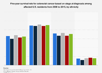 Colorectal Cancer 5 Year Survival Rates Among U S Residents By Ethnicity 2009 2015 Statista
