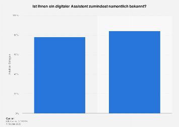 Umfrage zur Bekanntheit von digitalen Assistenten in Österreich nach Einkommen 2017