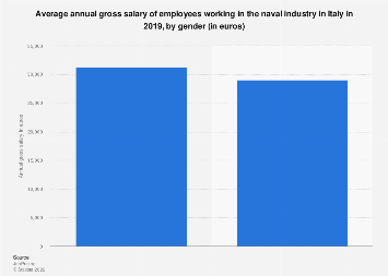 Gross salary of shipbuilding industry employees in Italy