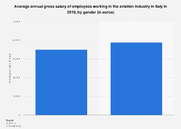 Italy: gross salary of aviation industry employees in 2016, by gender