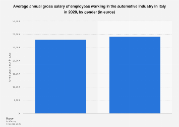 Italy: gross salary of automotive industry employees in 2018, by gender