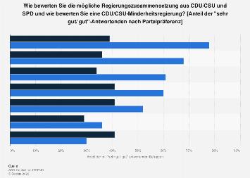 Bewertung möglicher Regierungszusammensetzungen nach der Bundestagswahl 2017