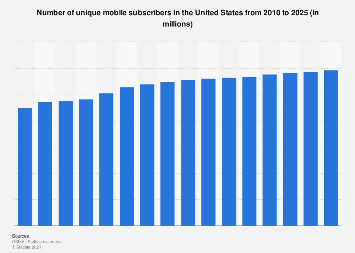 Unique mobile subscribers in the U.S. 2010-2020