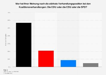 Umfrage zur stärksten Verhandlungsposition bei den Koalitionsverhandlungen 2018