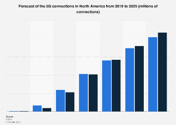 5G adoption forecast as share of mobile connections in North America 2019-2025
