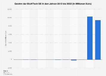 Biontech Ag Gewinn Bis 2018 Statista