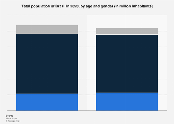 Brazil: total population 2016, by age & gender