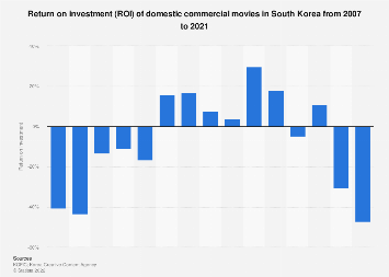 Domestic commercial film return on investment in South Korea 2011-2017