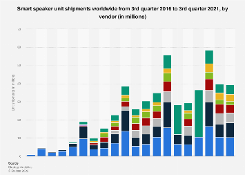 Global smart speaker unit shipment 2016-2018, by vendor