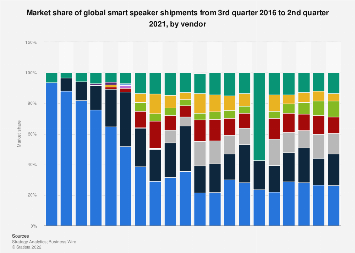 Global smart speaker vendors' market share 2016-2018