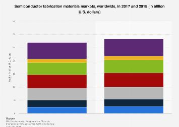 pdf xls global methanol consumption 2018