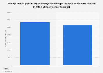 Italy: gross salary of travel and tourism industry employees 2016, by gender