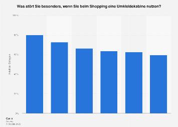 Umfrage zu Störfaktoren beim Kleidungskauf in Umkleidekabinen in Deutschland in 2017