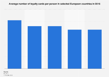 Loyalty cards: average number held by consumers in selected European countries 2016