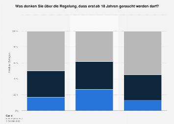 Umfrage zum Rauchverbot für unter 18-Jährige in Österreich 2017