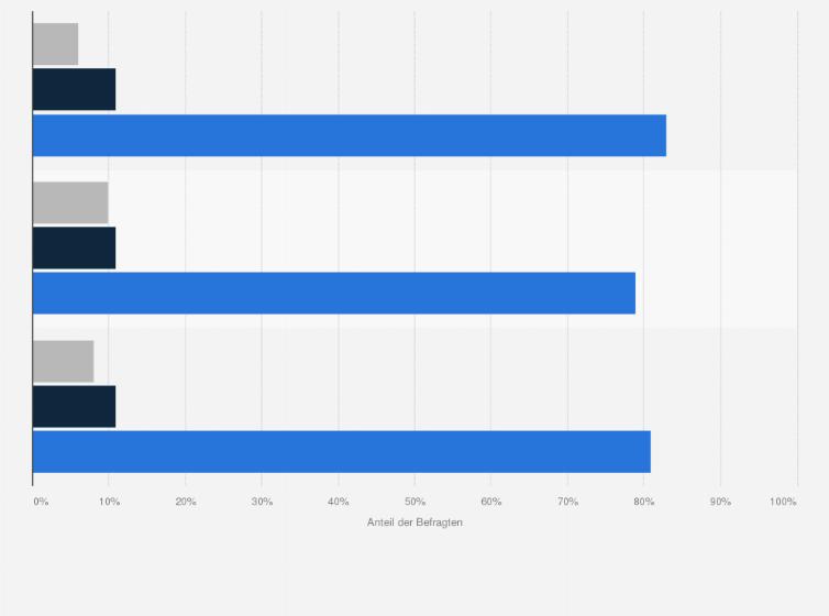 Bezugsquelle Beim Gebrauchtwagenkauf In Deutschland 2017 Umfrage