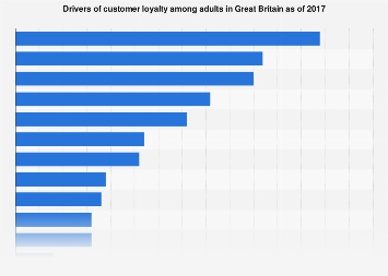 Drivers of customer loyalty in the Great Britain 2017