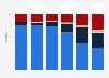 Verteilung des Erlöses deutscher Reisebüros nach Größe 2017
