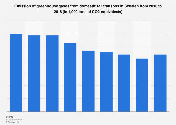 Emission of greenhouse gases from domestic rail transport in Sweden 2010-2016