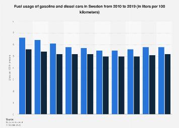 Fuel usage of gasoline and diesel cars in Sweden 2010-2016
