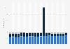 Anteile an den Schwefeldioxid-Emissionen in der Schweiz nach Quelle bis 2017